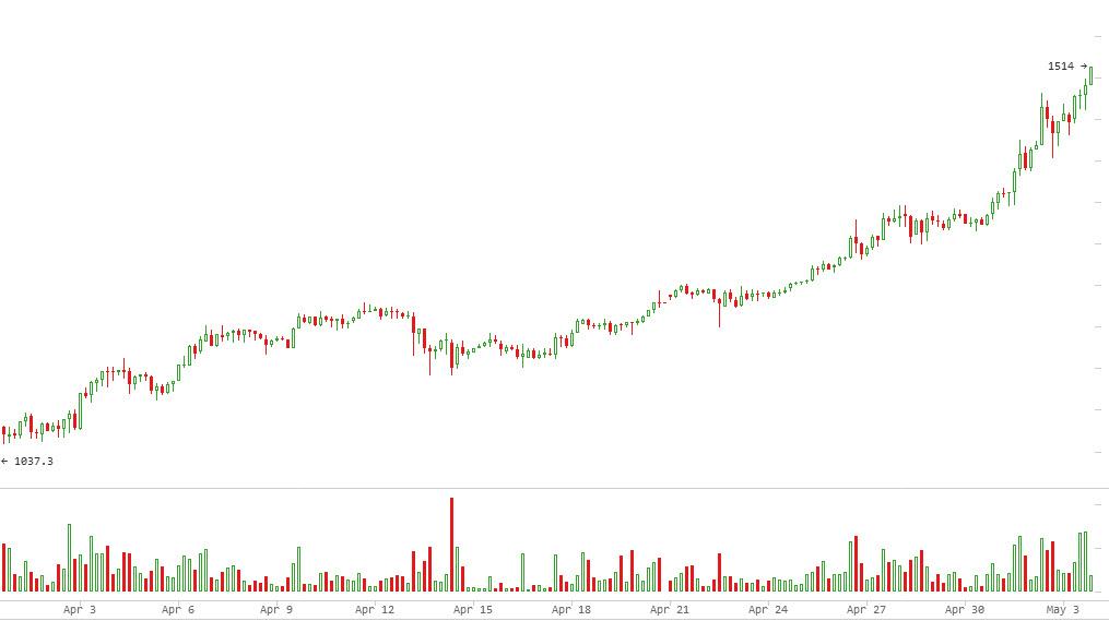 030517_bitcoin-preodolel-1500-dollarov_2