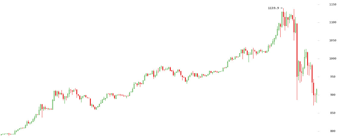 060117_bitcoin-upal-na-300-dollarov_3.jp