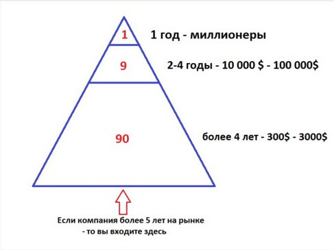 Redex - за три дня 155 000 рублей!