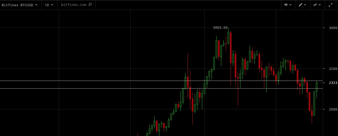 Обмен Bitcoin BTC на Litecoin LTC  где выгоднее обменять