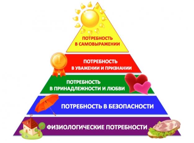 piramida-maslow-626x461_cf94db95230db9c4