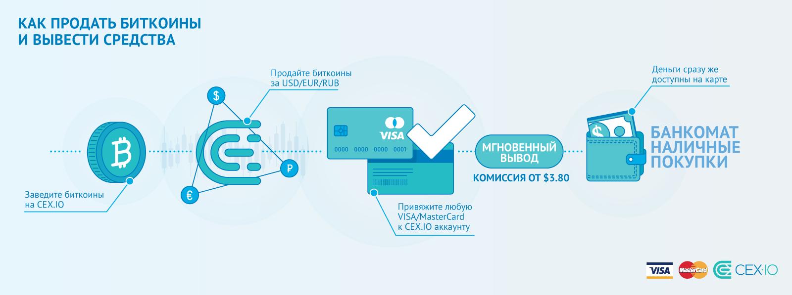 withdraw-infograph-rus_9f8a6b7cf7970d43b