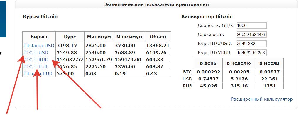 Калькулятор скорости биткоин форум кто играет на бирже форекс