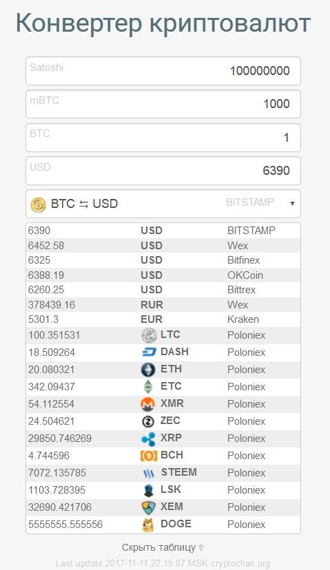 Конвертер криптовалют zec бинарные опционы депозит