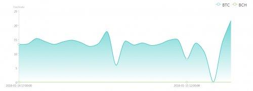 AntPool график Хэша 150118.jpg
