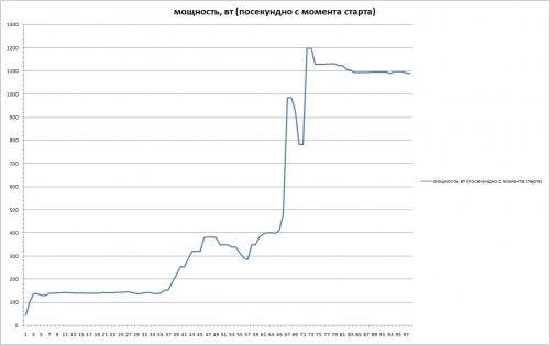 Мощность потребления фермы 8x1080 посекундно с момента старта.jpg