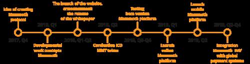 roadmap.thumb.png.bdf9b9fb32c0a1f0345b09de12ce5f23.png