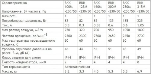 Технические характеристики круглых канальных вентиляторов.jpg