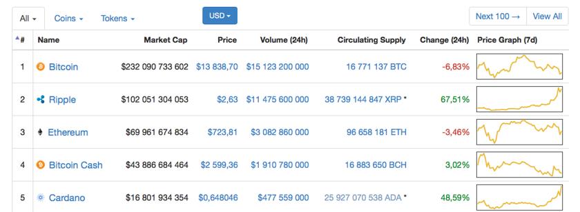 Теперь Ripple является вторым по значимости крипто-токеном после Bitcoin.