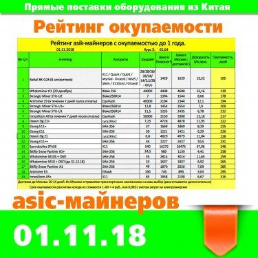insta-Рейтинг окупаемости на 1.11.18.jpg