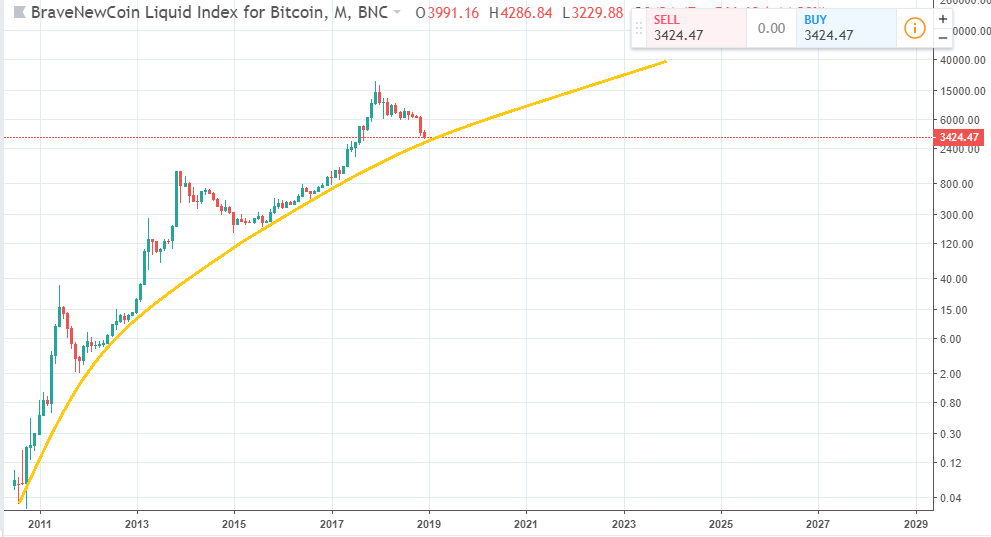 Прогноз курса биткоина (логарифмическая шкала)