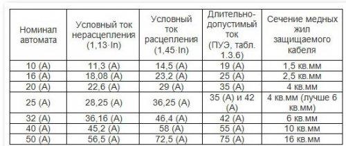 vremya_tokovye_xarakteristiki_avtomaticheskix_vyklyuchatelej_21.thumb.jpg.656c777f41a8be543a91e6983a277bb5.jpg