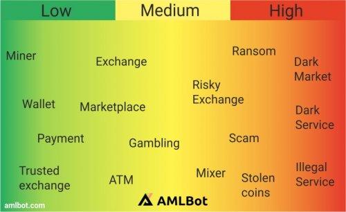 AML bot risk signals coloured.jpg