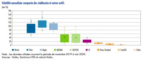 Диаграмма:сравнительная годовая волатильность стейблкоинов и других активов