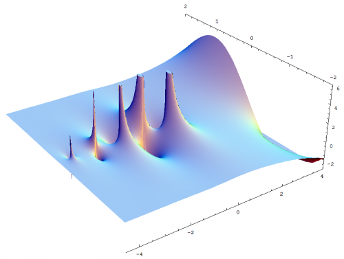 Complex_gamma_function_Im.png